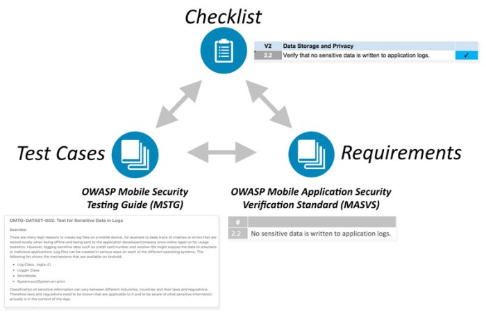 Main Deliverables of the OWASP Mobile Security Testing Guide